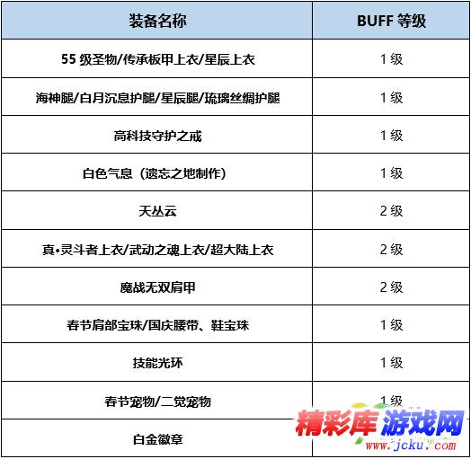 DNF帕拉丁BUFF换装怎么搭 DNF起源版本帕拉丁BUFF换装攻略