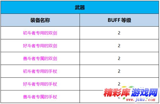 DNF月影星劫BUFF换装怎么搭 DNF起源版本月影星劫BUFF换装攻略
